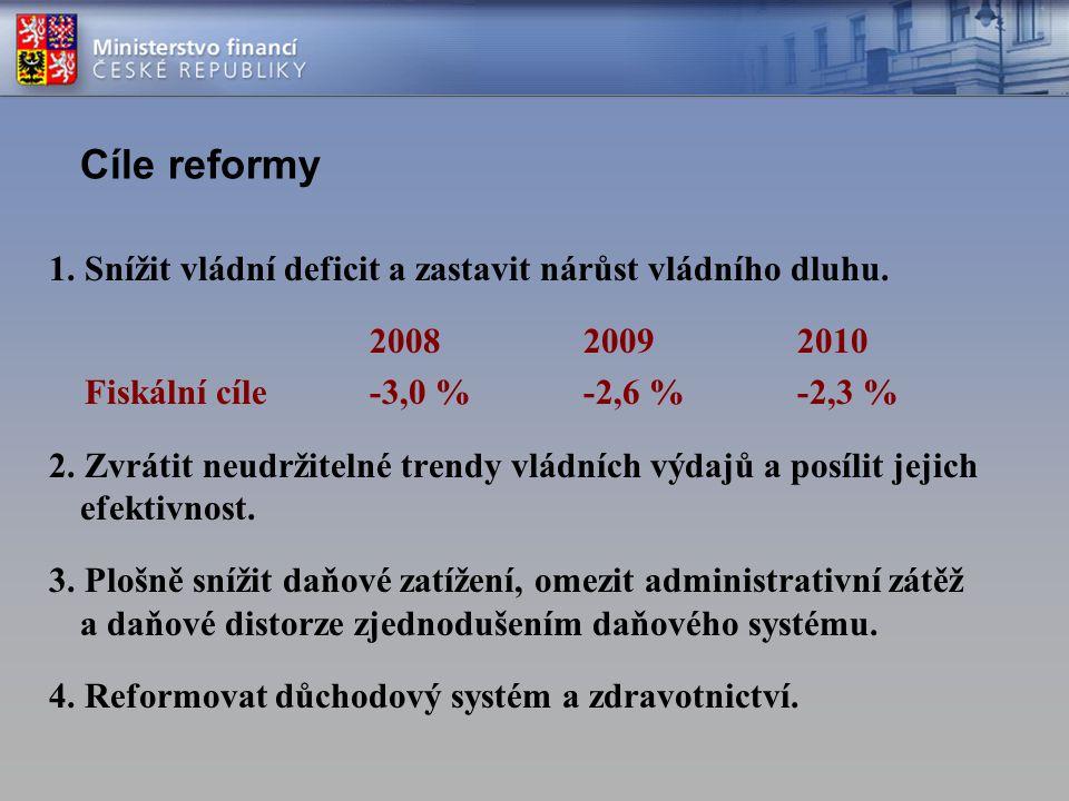 Cíle reformy 1. Snížit vládní deficit a zastavit nárůst vládního dluhu. 200820092010 Fiskální cíle -3,0 % -2,6 %-2,3 % 2. Zvrátit neudržitelné trendy