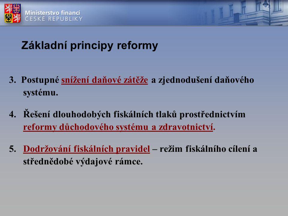 Základní principy reformy 3. Postupné snížení daňové zátěže a zjednodušení daňového systému. 4.Řešení dlouhodobých fiskálních tlaků prostřednictvím re