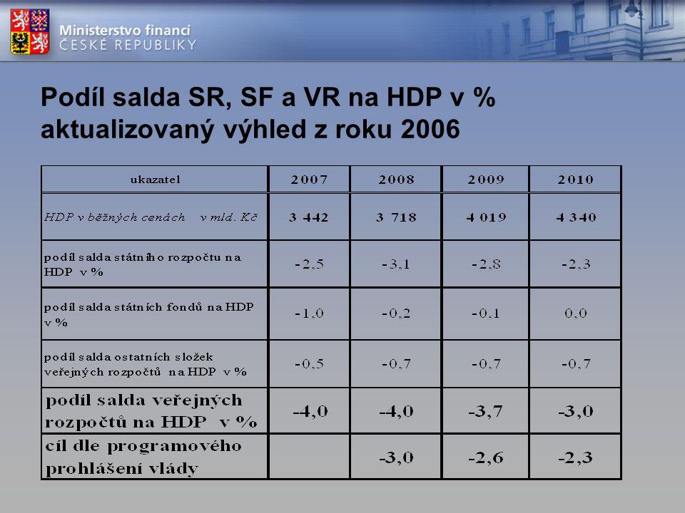 Podíl salda SR, SF a VR na HDP v % aktualizovaný výhled z roku 2006
