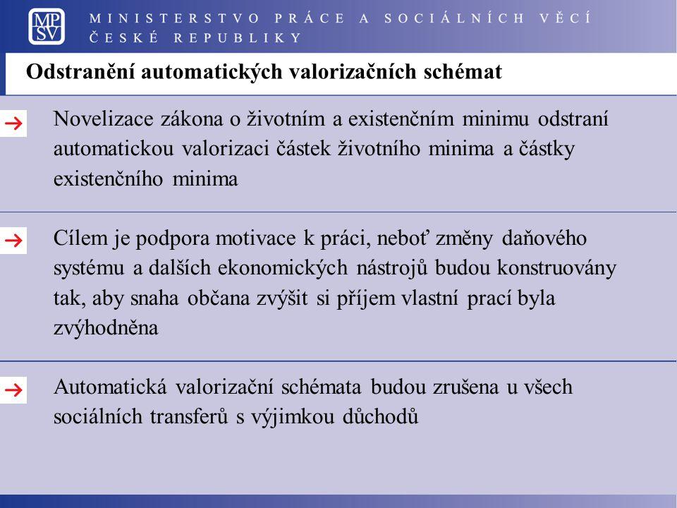 Odstranění automatických valorizačních schémat Novelizace zákona o životním a existenčním minimu odstraní automatickou valorizaci částek životního min