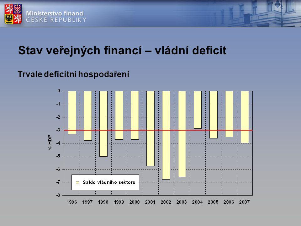 Stav veřejných financí – vládní deficit Trvale deficitní hospodaření