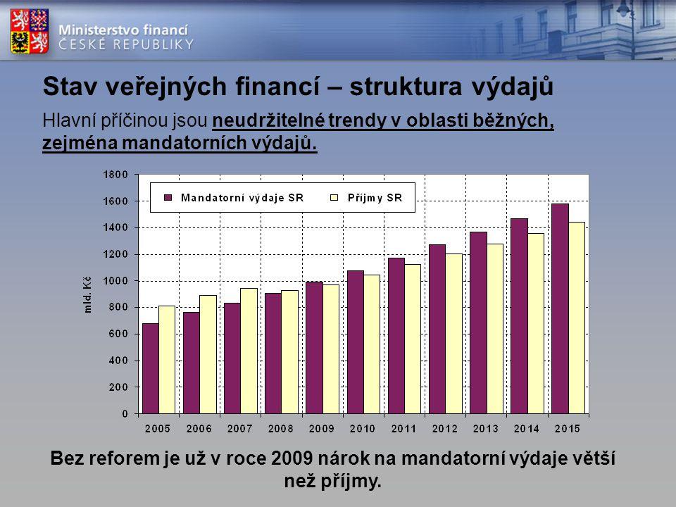 Stav veřejných financí – struktura výdajů Hlavní příčinou jsou neudržitelné trendy v oblasti běžných, zejména mandatorních výdajů. Bez reforem je už v