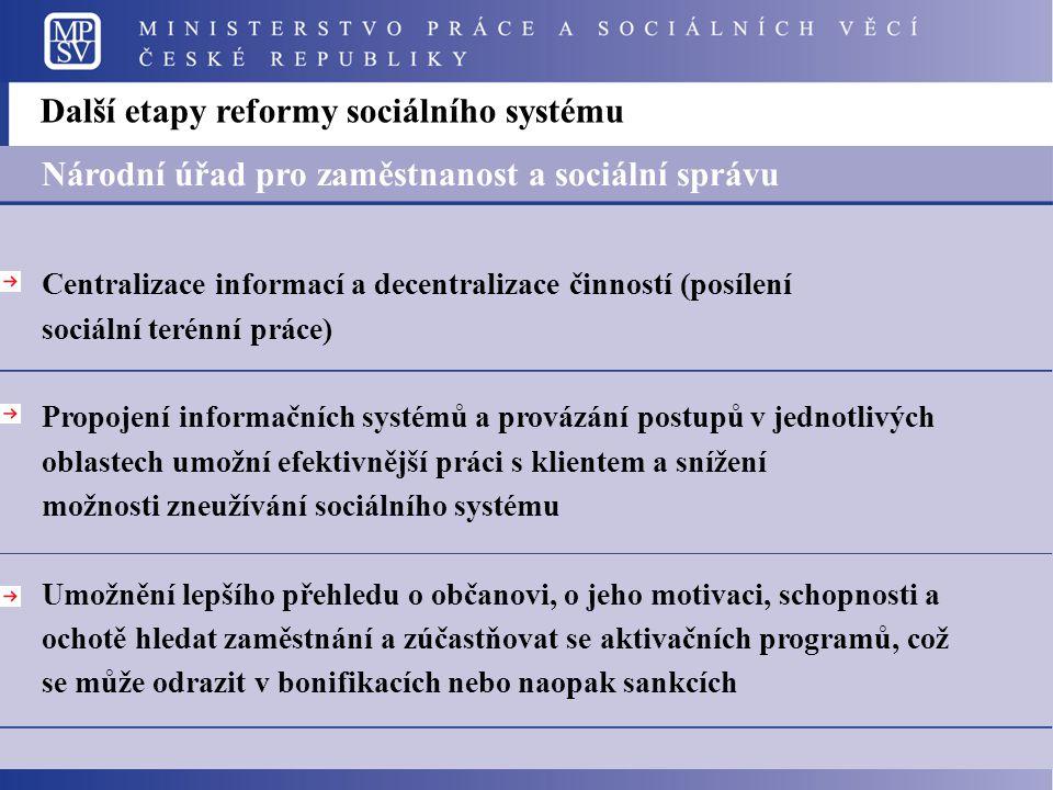 Další etapy reformy sociálního systému Národní úřad pro zaměstnanost a sociální správu Centralizace informací a decentralizace činností (posílení soci
