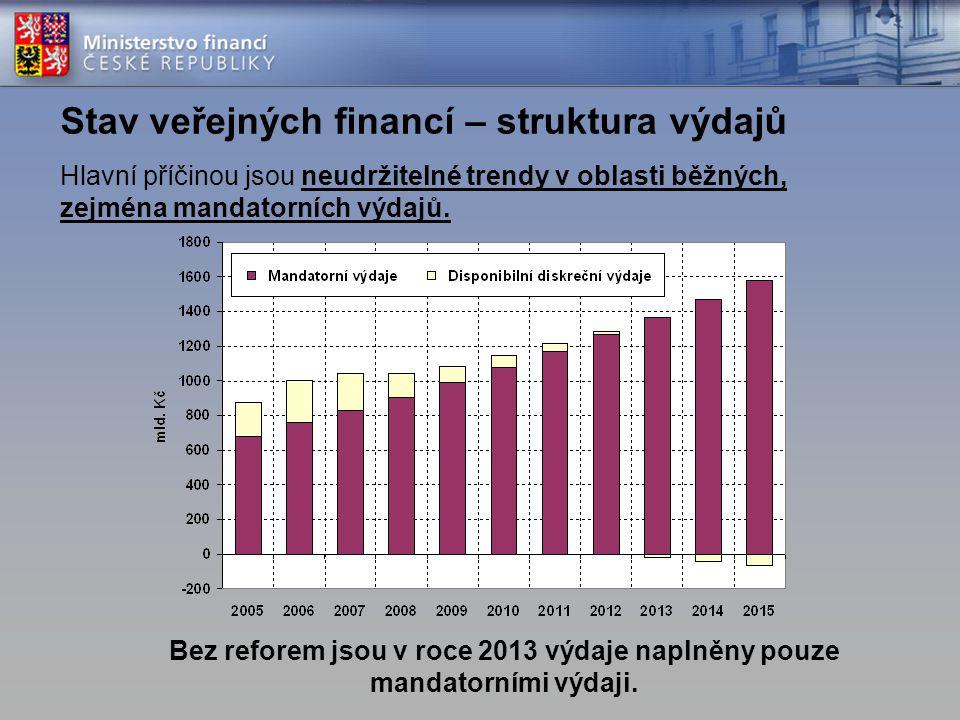 Stav veřejných financí – struktura výdajů Hlavní příčinou jsou neudržitelné trendy v oblasti běžných, zejména mandatorních výdajů. Bez reforem jsou v