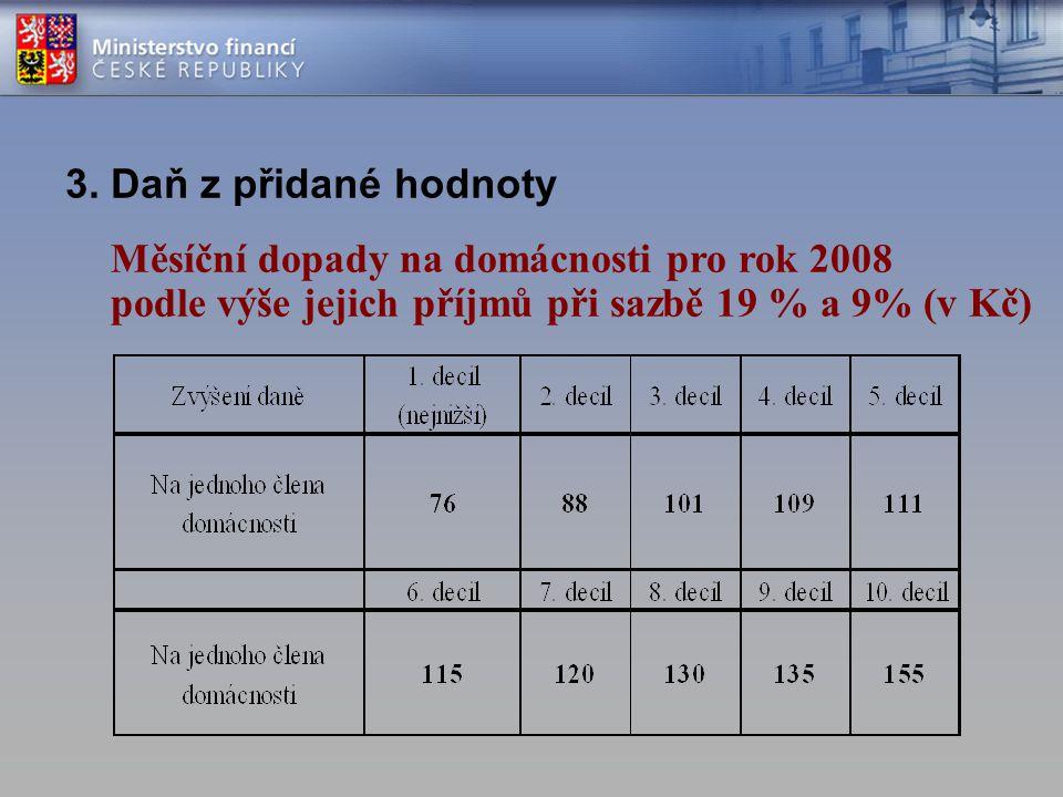 3. Daň z přidané hodnoty Měsíční dopady na domácnosti pro rok 2008 podle výše jejich příjmů při sazbě 19 % a 9% (v Kč)