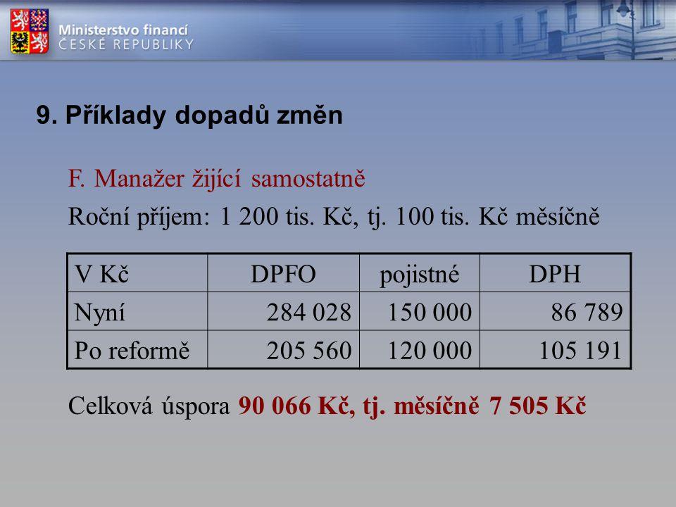 F. Manažer žijící samostatně Roční příjem: 1 200 tis. Kč, tj. 100 tis. Kč měsíčně Celková úspora 90 066 Kč, tj. měsíčně 7 505 Kč 9. Příklady dopadů zm