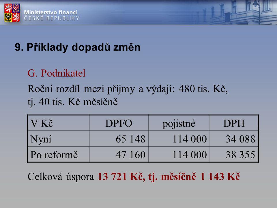 G. Podnikatel Roční rozdíl mezi příjmy a výdaji: 480 tis. Kč, tj. 40 tis. Kč měsíčně Celková úspora 13 721 Kč, tj. měsíčně 1 143 Kč 9. Příklady dopadů