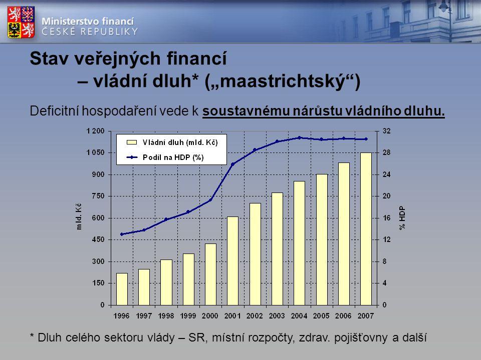 """Deficitní hospodaření vede k soustavnému nárůstu vládního dluhu. Stav veřejných financí – vládní dluh* (""""maastrichtský"""") * Dluh celého sektoru vlády –"""