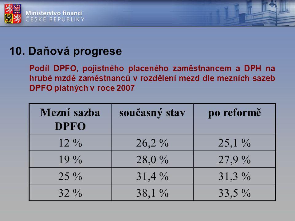 10. Daňová progrese Mezní sazba DPFO současný stavpo reformě 12 %26,2 %25,1 % 19 %28,0 %27,9 % 25 %31,4 %31,3 % 32 %38,1 %33,5 % Podíl DPFO, pojistnéh