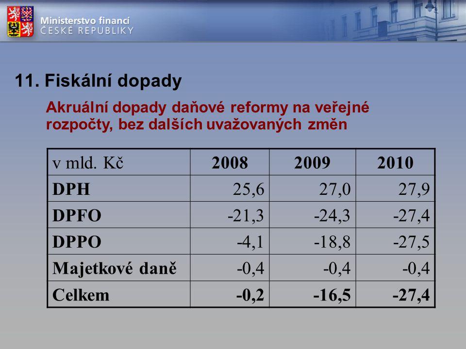 11. Fiskální dopady v mld. Kč200820092010 DPH25,627,027,9 DPFO-21,3-24,3-27,4 DPPO-4,1-18,8-27,5 Majetkové daně-0,4 Celkem-0,2-16,5-27,4 Akruální dopa