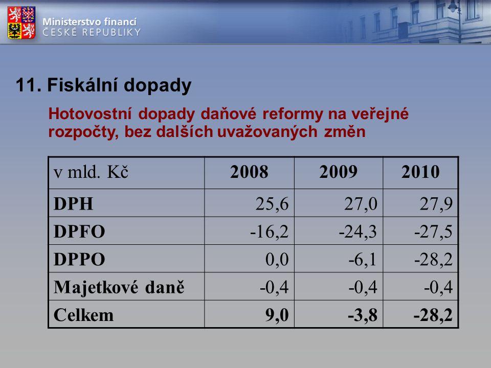 11. Fiskální dopady v mld. Kč200820092010 DPH25,627,027,9 DPFO-16,2-24,3-27,5 DPPO0,0-6,1-28,2 Majetkové daně-0,4 Celkem9,0-3,8-28,2 Hotovostní dopady