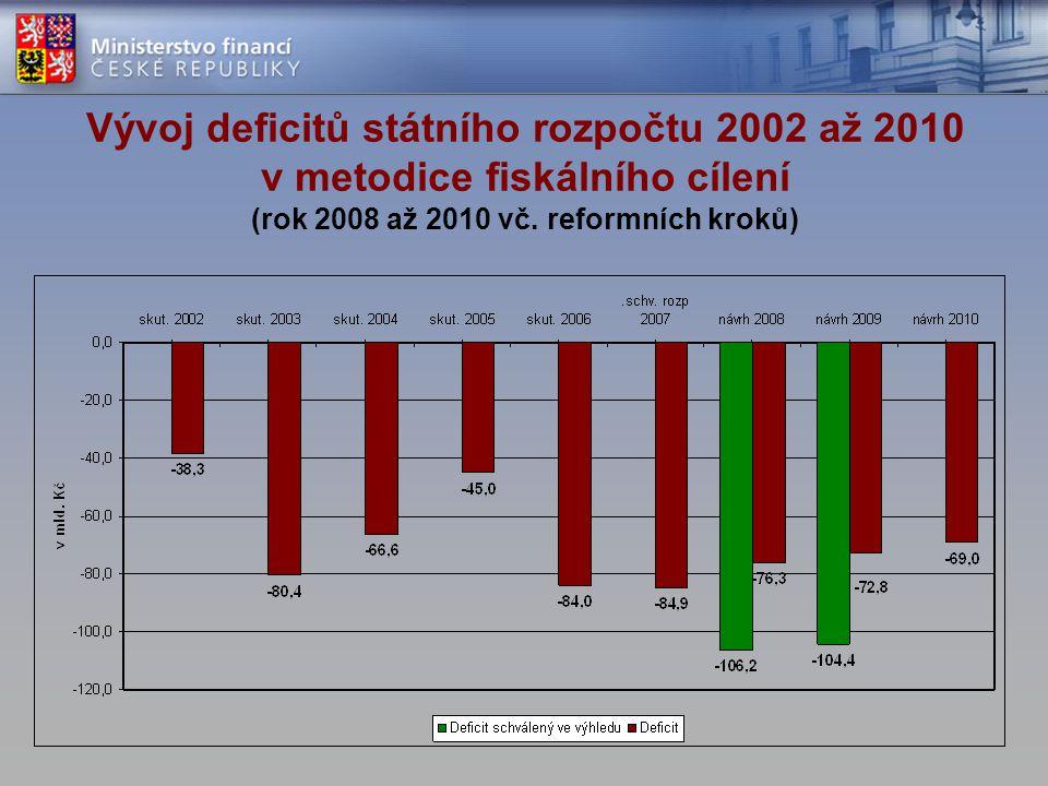 Vývoj deficitů státního rozpočtu 2002 až 2010 v metodice fiskálního cílení (rok 2008 až 2010 vč. reformních kroků)