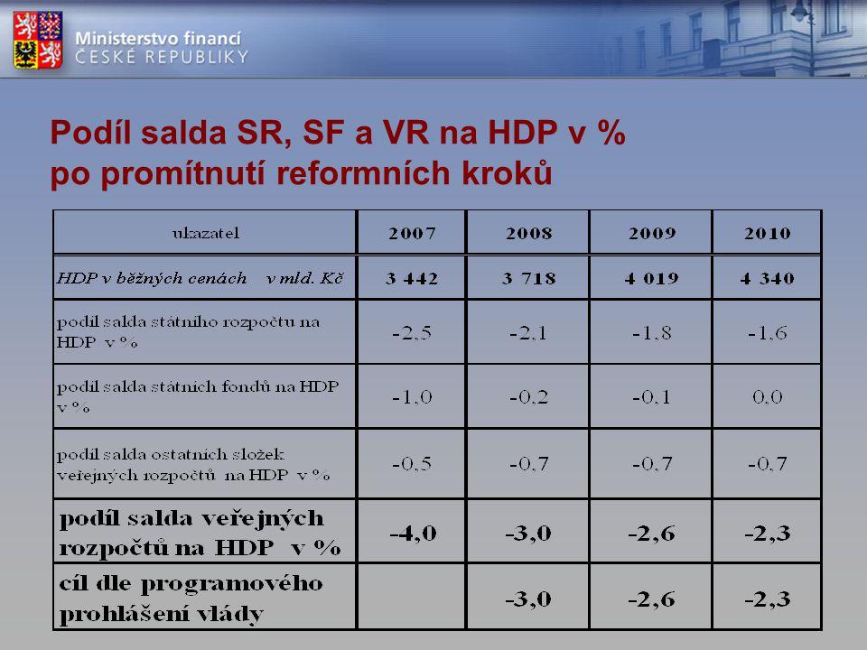 Podíl salda SR, SF a VR na HDP v % po promítnutí reformních kroků
