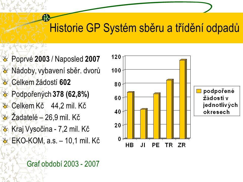 Historie GP Systém sběru a třídění odpadů Poprvé 2003 / Naposled 2007 Nádoby, vybavení sběr. dvorů Celkem žádostí 602 Podpořených 378 (62,8%) Celkem K