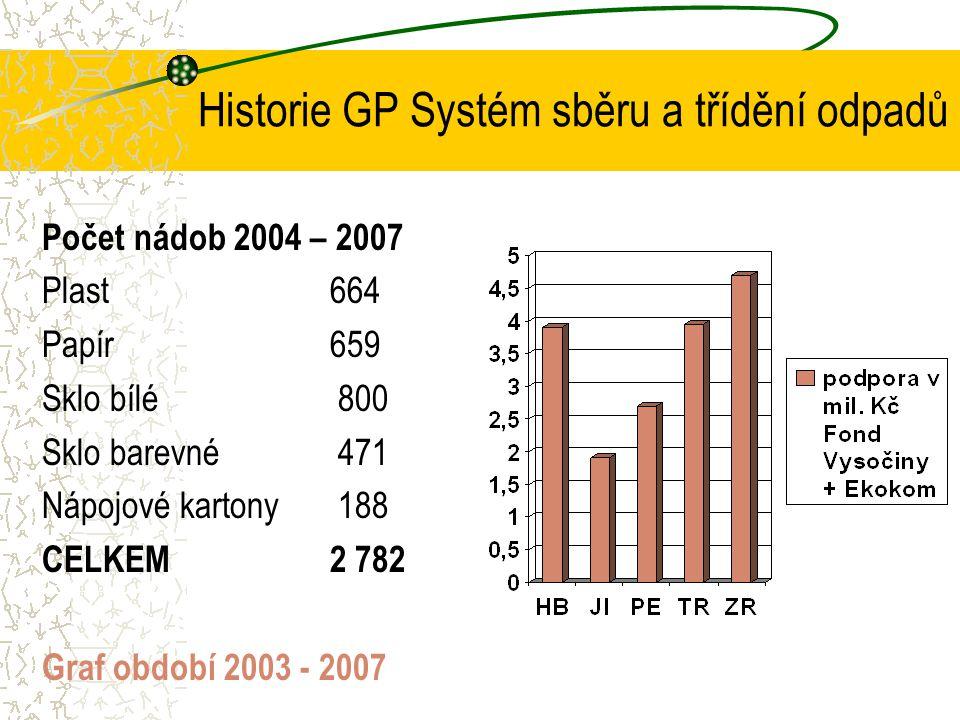 Historie GP Systém sběru a třídění odpadů Počet nádob 2004 – 2007 Plast 664 Papír 659 Sklo bílé 800 Sklo barevné 471 Nápojové kartony 188 CELKEM 2 782