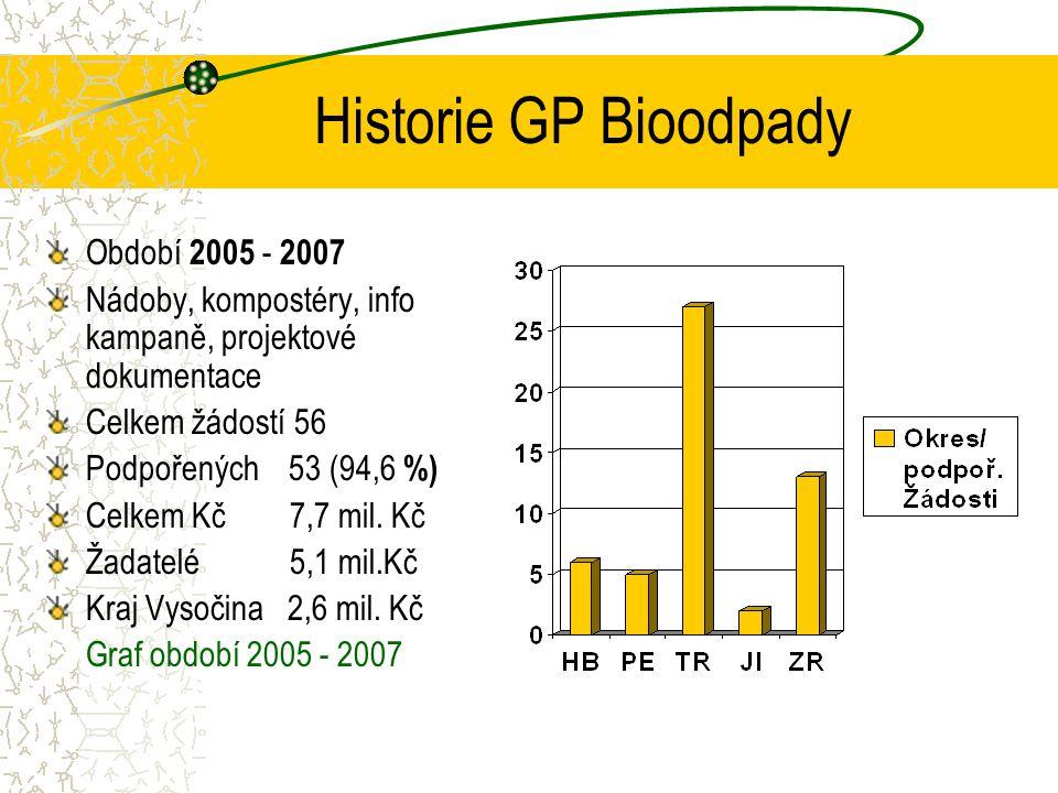 Historie GP Bioodpady Období 2005 - 2007 Nádoby, kompostéry, info kampaně, projektové dokumentace Celkem žádostí 56 Podpořených 53 (94,6 %) Celkem Kč 7,7 mil.