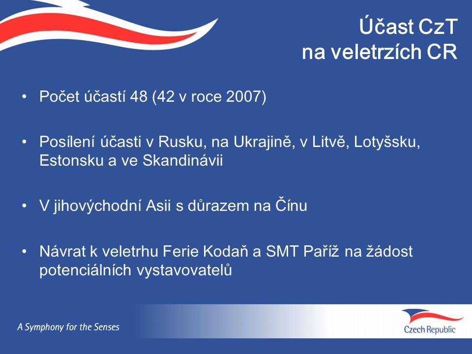 Účast CzT na veletrzích CR Počet účastí 48 (42 v roce 2007) Posílení účasti v Rusku, na Ukrajině, v Litvě, Lotyšsku, Estonsku a ve Skandinávii V jihovýchodní Asii s důrazem na Čínu Návrat k veletrhu Ferie Kodaň a SMT Paříž na žádost potenciálních vystavovatelů
