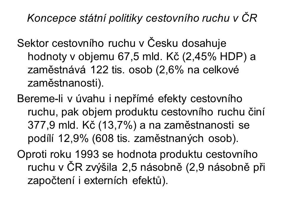 Koncepce státní politiky cestovního ruchu v ČR Sektor cestovního ruchu v Česku dosahuje hodnoty v objemu 67,5 mld.
