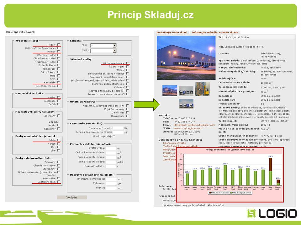 Princip Skladuj.cz