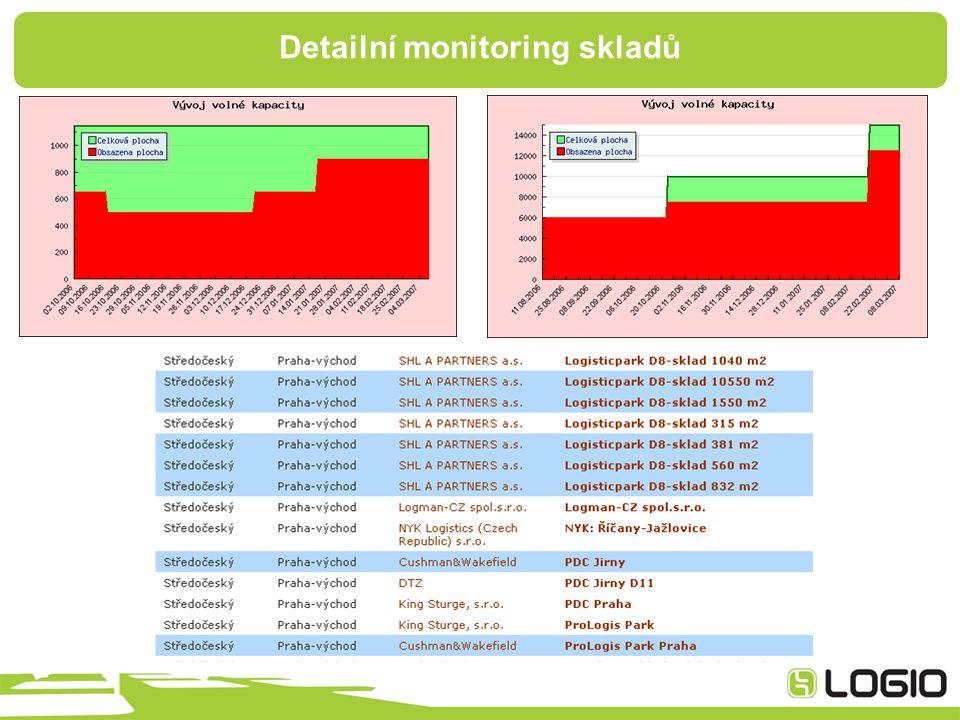 Detailní monitoring skladů