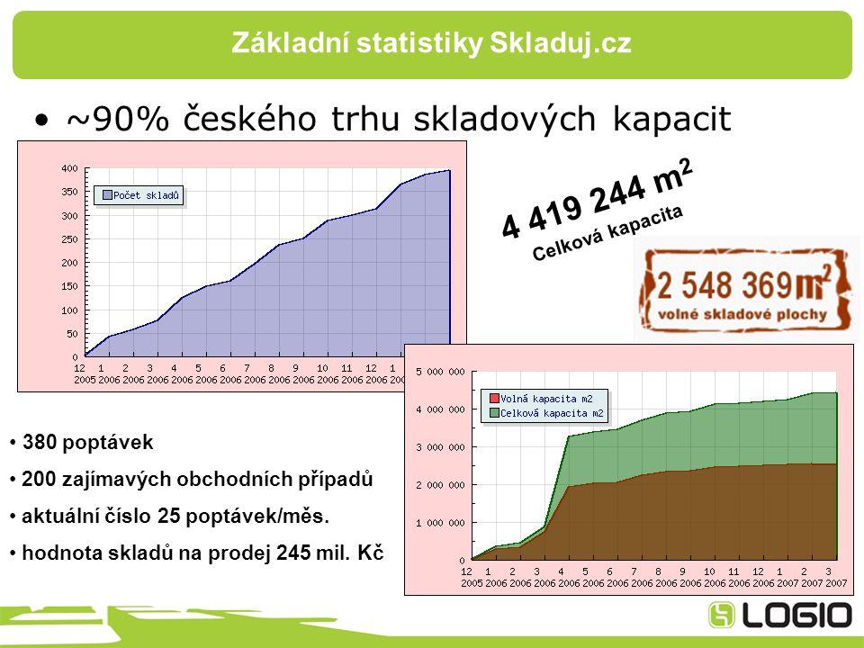 Základní statistiky Skladuj.cz ~90% českého trhu skladových kapacit 4 419 244 m 2 Celková kapacita 380 poptávek 200 zajímavých obchodních případů aktuální číslo 25 poptávek/měs.