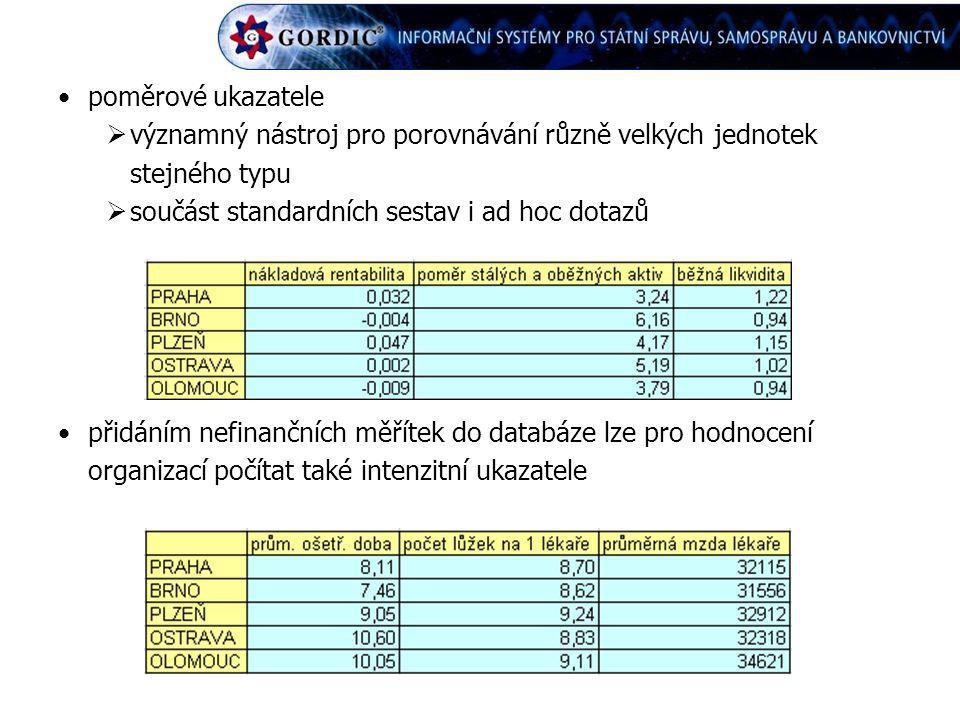 poměrové ukazatele  významný nástroj pro porovnávání různě velkých jednotek stejného typu  součást standardních sestav i ad hoc dotazů přidáním nefi
