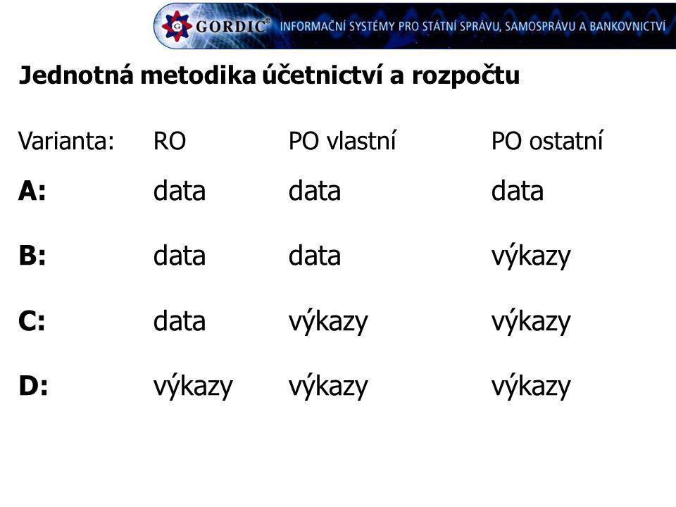 Jednotná metodika účetnictví a rozpočtu Varianta:ROPO vlastníPO ostatní A:datadatadata B:datadatavýkazy C:datavýkazyvýkazy D:výkazyvýkazyvýkazy