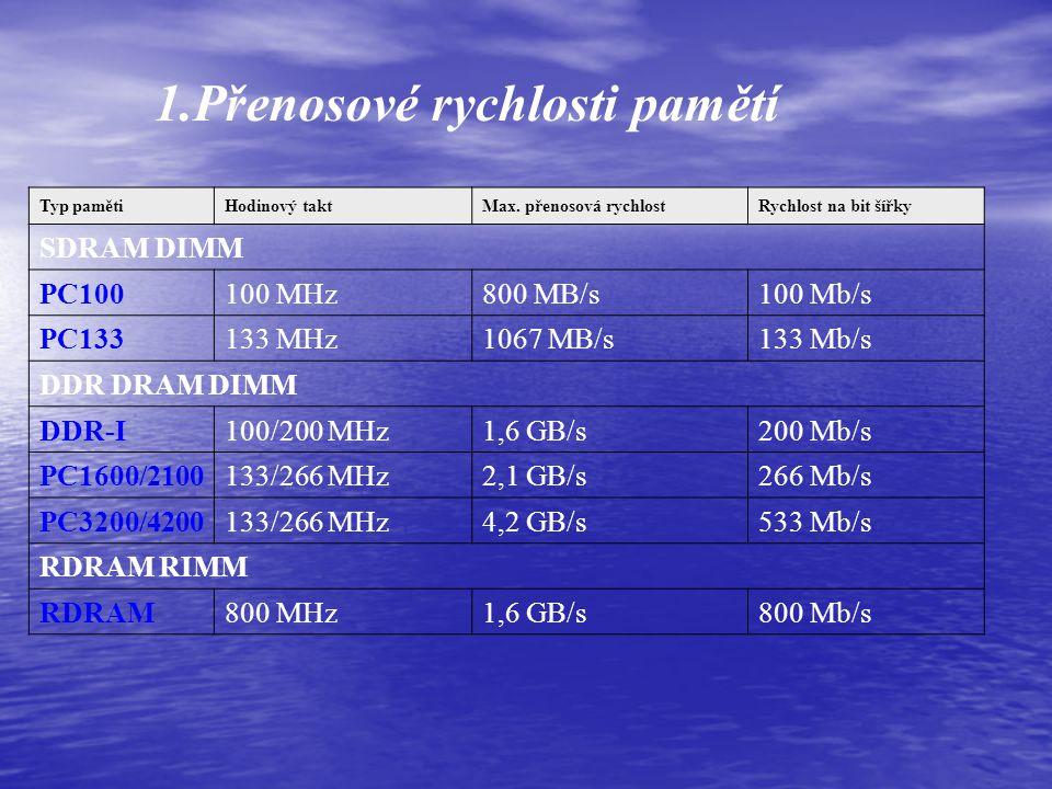 EDO RAM (Extended Data Out) vznikla urychlením paměti DRAM. Je rychlejší než obyčejná RAM. Známe je z tzv. SIMM modulů (pamětí). Paměti SDRAM Ty postu