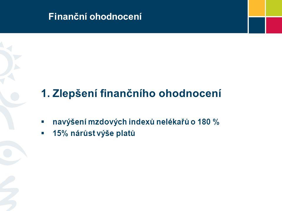Finanční ohodnocení  Zlepšení finančního ohodnocení  navýšení mzdových indexů nelékařů o 180 %  15% nárůst výše platů