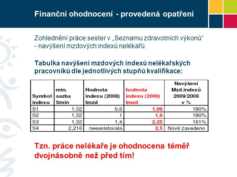 """Finanční ohodnocení - provedená opatření Zohlednění práce sester v """"Seznamu zdravotních výkonů - navýšení mzdových indexů nelékařů."""