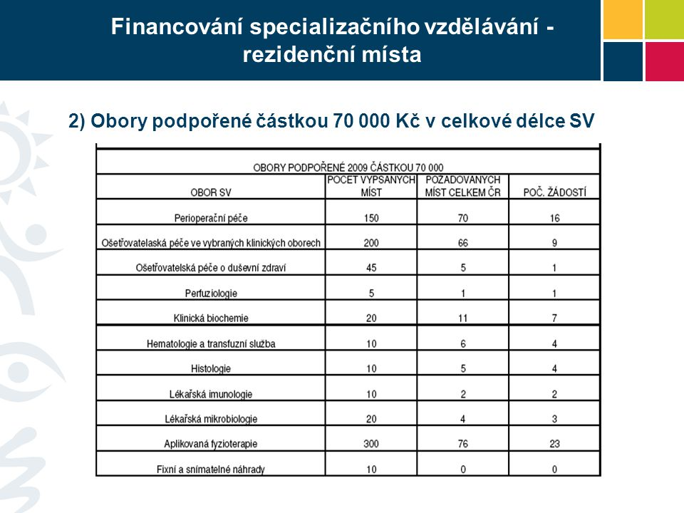 Financování specializačního vzdělávání - rezidenční místa 2) Obory podpořené částkou 70 000 Kč v celkové délce SV
