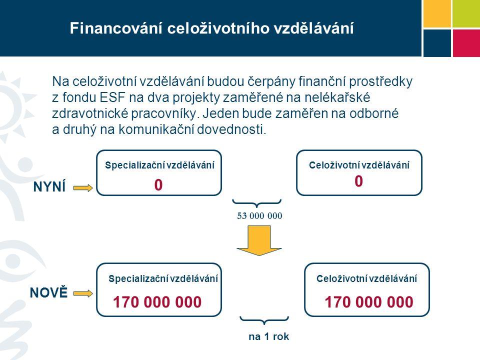 Financování celoživotního vzdělávání Na celoživotní vzdělávání budou čerpány finanční prostředky z fondu ESF na dva projekty zaměřené na nelékařské zdravotnické pracovníky.