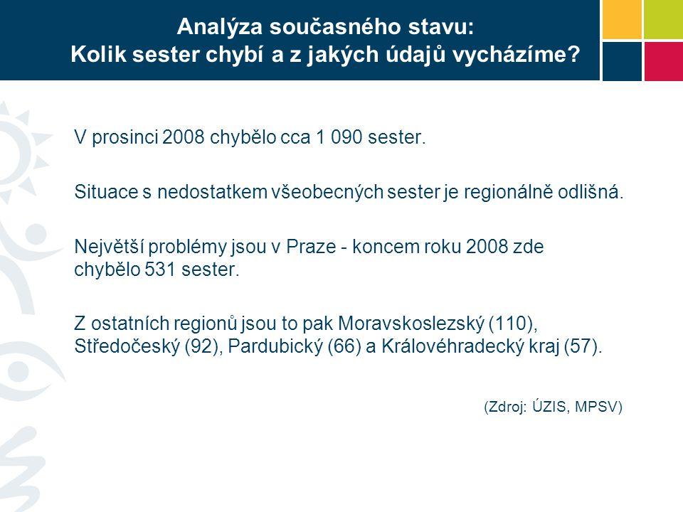 Analýza současného stavu: Kolik sester chybí a z jakých údajů vycházíme.