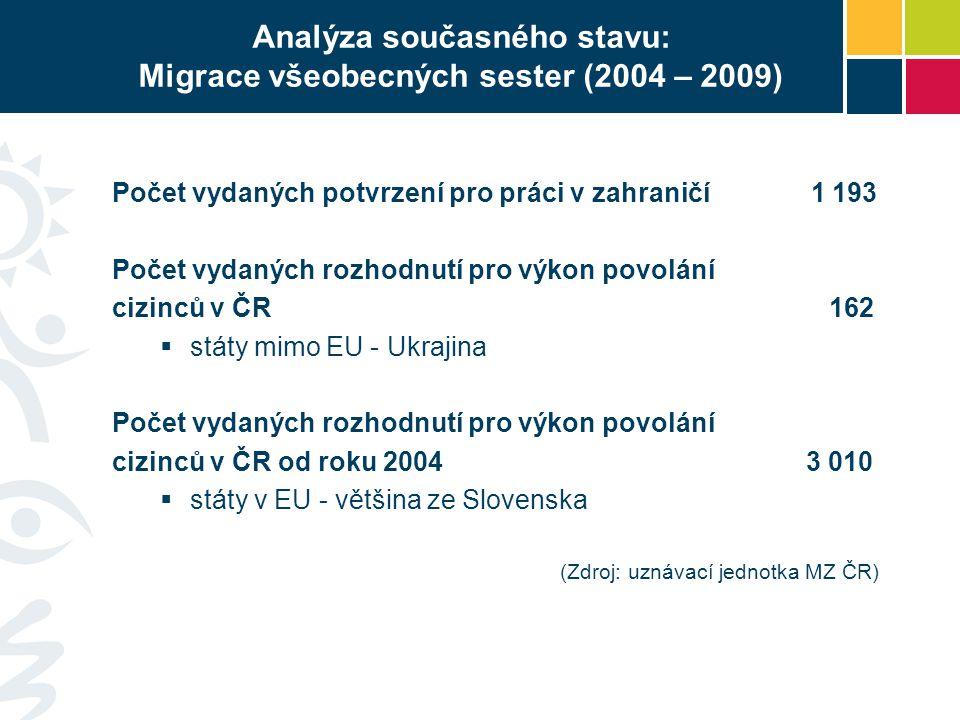 Analýza současného stavu: Migrace všeobecných sester (2004 – 2009) Počet vydaných potvrzení pro práci v zahraničí 1 193 Počet vydaných rozhodnutí pro výkon povolání cizinců v ČR 162  státy mimo EU - Ukrajina Počet vydaných rozhodnutí pro výkon povolání cizinců v ČR od roku 2004 3 010  státy v EU - většina ze Slovenska (Zdroj: uznávací jednotka MZ ČR)
