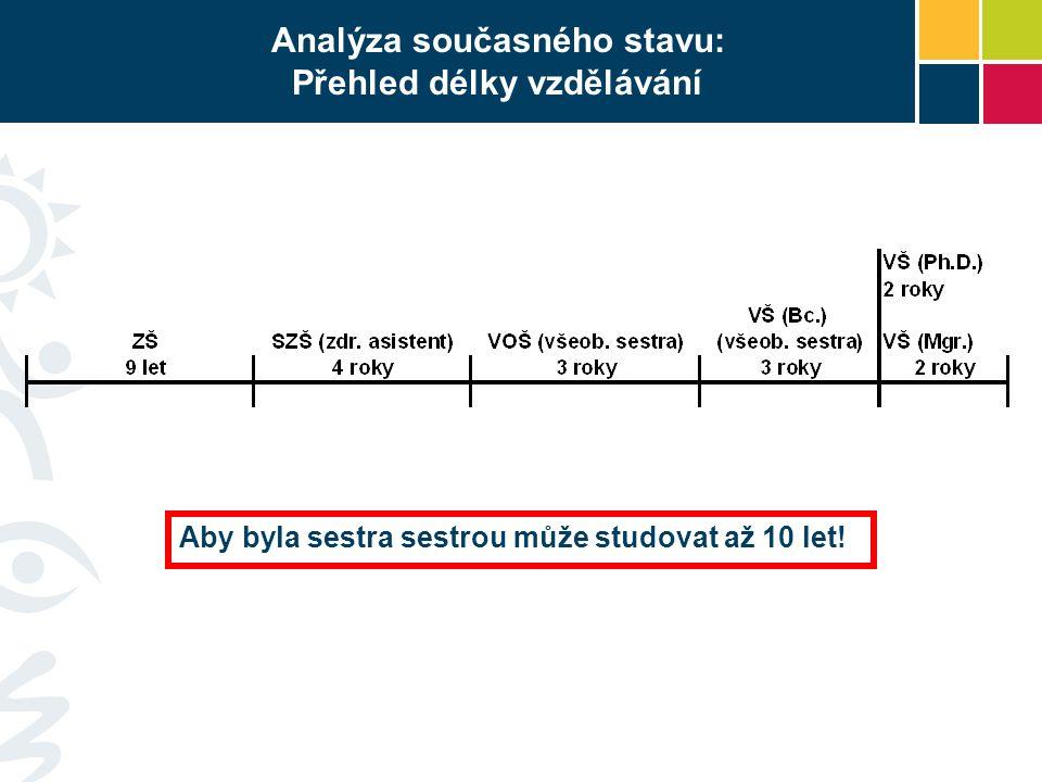 Analýza současného stavu: Přehled délky vzdělávání Aby byla sestra sestrou může studovat až 10 let!