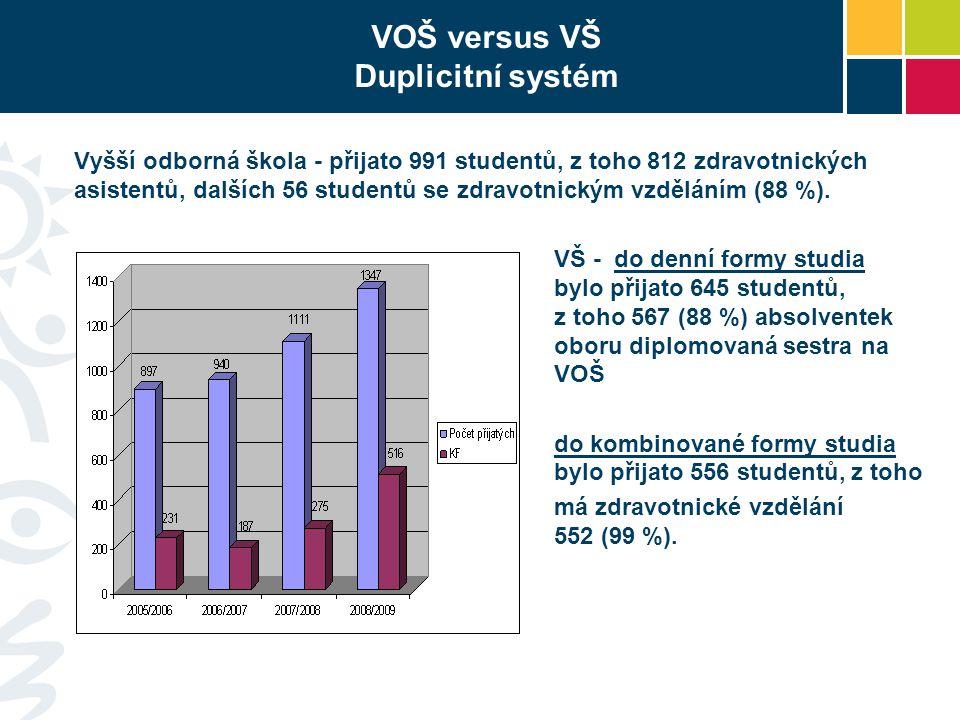 VOŠ versus VŠ Duplicitní systém Vyšší odborná škola - přijato 991 studentů, z toho 812 zdravotnických asistentů, dalších 56 studentů se zdravotnickým vzděláním (88 %).
