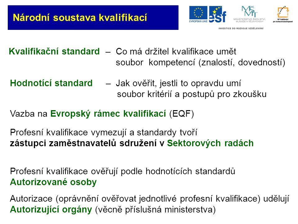 Národní soustava kvalifikací Kvalifikační standard – Co má držitel kvalifikace umět soubor kompetencí (znalostí, dovedností) Hodnotící standard – Jak