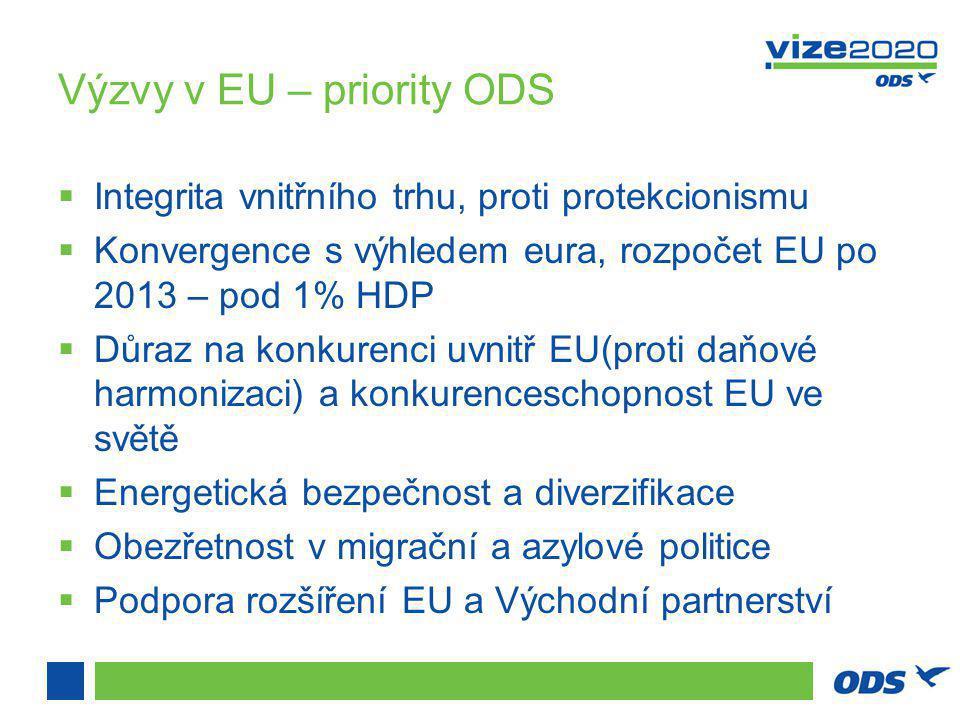 Výzvy v EU – priority ODS  Integrita vnitřního trhu, proti protekcionismu  Konvergence s výhledem eura, rozpočet EU po 2013 – pod 1% HDP  Důraz na konkurenci uvnitř EU(proti daňové harmonizaci) a konkurenceschopnost EU ve světě  Energetická bezpečnost a diverzifikace  Obezřetnost v migrační a azylové politice  Podpora rozšíření EU a Východní partnerství