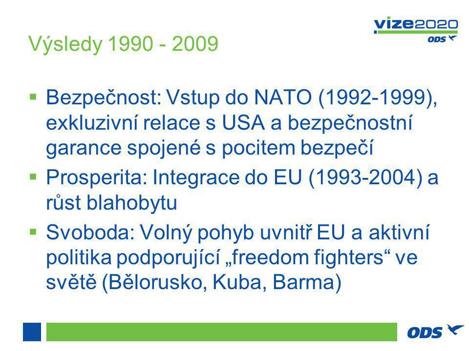 """Výsledy 1990 - 2009  Bezpečnost: Vstup do NATO (1992-1999), exkluzivní relace s USA a bezpečnostní garance spojené s pocitem bezpečí  Prosperita: Integrace do EU (1993-2004) a růst blahobytu  Svoboda: Volný pohyb uvnitř EU a aktivní politika podporující """"freedom fighters ve světě (Bělorusko, Kuba, Barma)"""