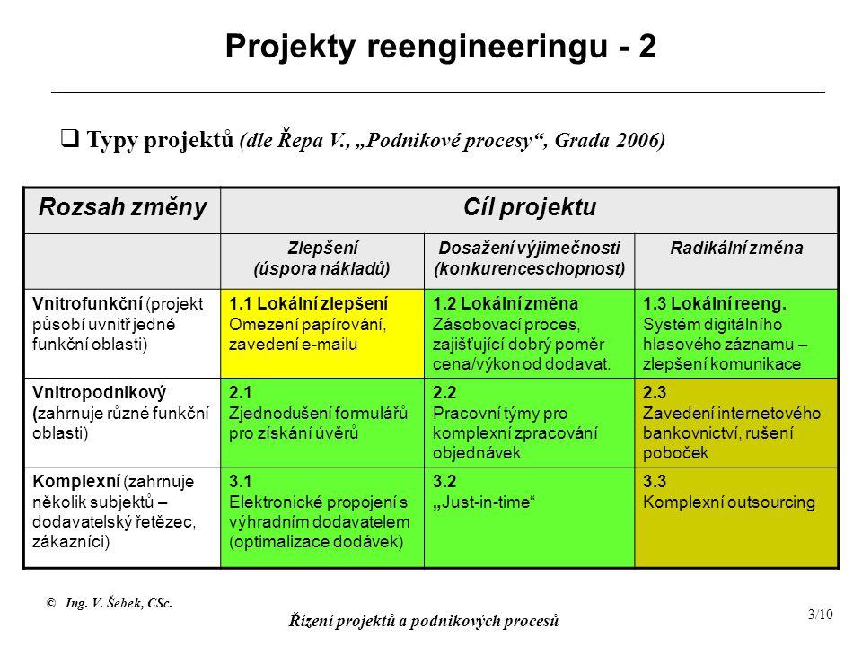 © Ing. V. Šebek, CSc. Řízení projektů a podnikových procesů 3/10 Projekty reengineeringu - 2 Rozsah změnyCíl projektu Zlepšení (úspora nákladů) Dosaže