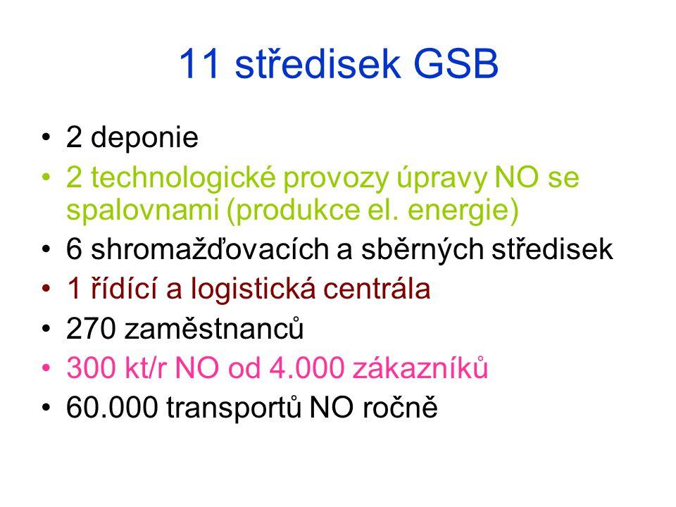 11 středisek GSB 2 deponie 2 technologické provozy úpravy NO se spalovnami (produkce el.