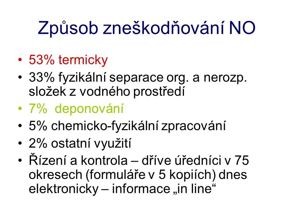 Způsob zneškodňování NO 53% termicky 33% fyzikální separace org.