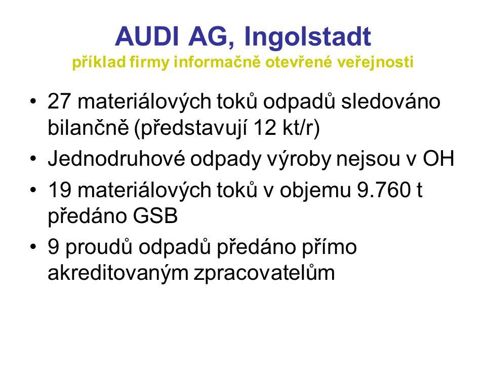 AUDI AG, Ingolstadt příklad firmy informačně otevřené veřejnosti 27 materiálových toků odpadů sledováno bilančně (představují 12 kt/r) Jednodruhové odpady výroby nejsou v OH 19 materiálových toků v objemu 9.760 t předáno GSB 9 proudů odpadů předáno přímo akreditovaným zpracovatelům
