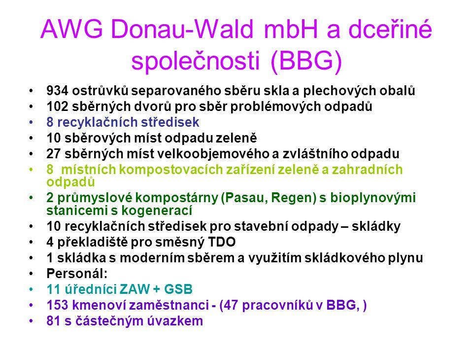 AWG Donau-Wald mbH a dceřiné společnosti (BBG) 934 ostrůvků separovaného sběru skla a plechových obalů 102 sběrných dvorů pro sběr problémových odpadů 8 recyklačních středisek 10 sběrových míst odpadu zeleně 27 sběrných míst velkoobjemového a zvláštního odpadu 8 místních kompostovacích zařízení zeleně a zahradních odpadů 2 průmyslové kompostárny (Pasau, Regen) s bioplynovými stanicemi s kogenerací 10 recyklačních středisek pro stavební odpady – skládky 4 překladiště pro směsný TDO 1 skládka s moderním sběrem a využitím skládkového plynu Personál: 11 úředníci ZAW + GSB 153 kmenoví zaměstnanci - (47 pracovníků v BBG, ) 81 s částečným úvazkem