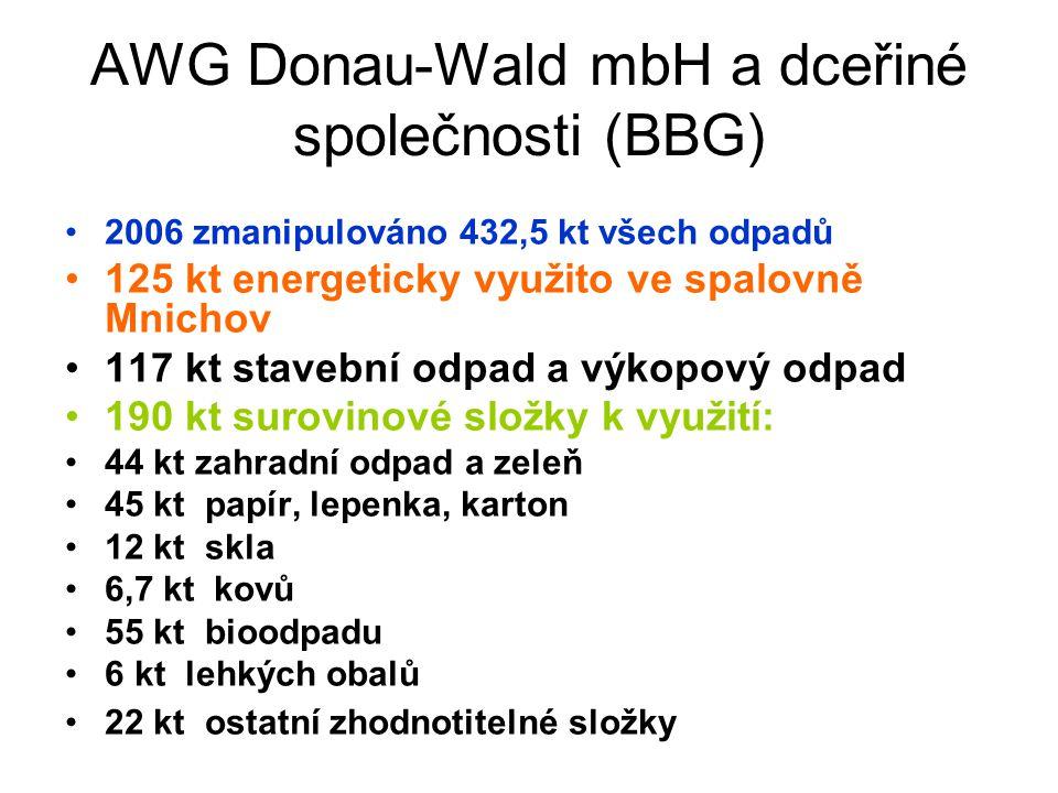 AWG Donau-Wald mbH a dceřiné společnosti (BBG) 2006 zmanipulováno 432,5 kt všech odpadů 125 kt energeticky využito ve spalovně Mnichov 117 kt stavební odpad a výkopový odpad 190 kt surovinové složky k využití: 44 kt zahradní odpad a zeleň 45 kt papír, lepenka, karton 12 kt skla 6,7 kt kovů 55 kt bioodpadu 6 kt lehkých obalů 22 kt ostatní zhodnotitelné složky
