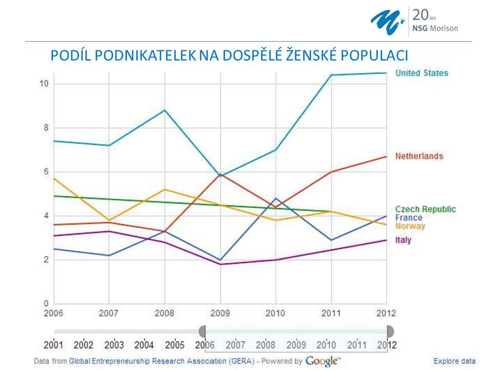 19.12.2014Název konference18 PODÍL PODNIKATELEK NA DOSPĚLÉ ŽENSKÉ POPULACI