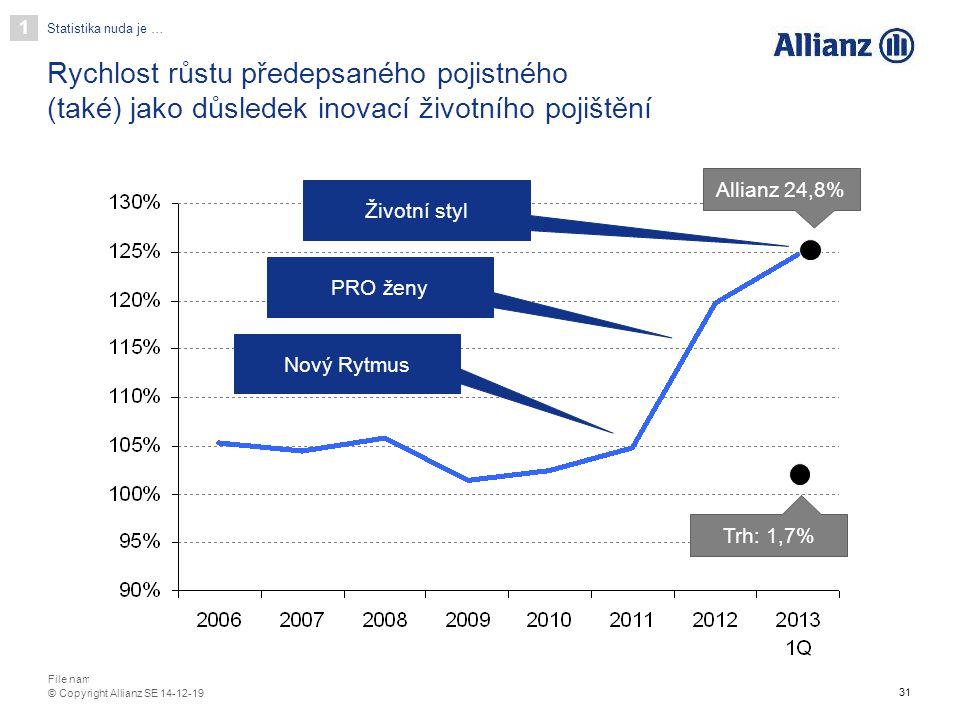31 File name / department / author © Copyright Allianz SE 14-12-19 Rychlost růstu předepsaného pojistného (také) jako důsledek inovací životního pojiš