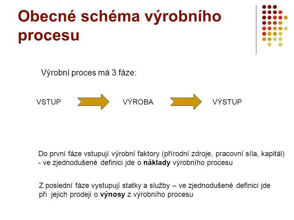 Obecné schéma výrobního procesu VSTUP VÝROBAVÝSTUP Výrobní proces má 3 fáze: Do první fáze vstupují výrobní faktory (přírodní zdroje, pracovní síla, kapitál) - ve zjednodušené definici jde o náklady výrobního procesu Z poslední fáze vystupují statky a služby – ve zjednodušené definici jde při jejich prodeji o výnosy z výrobního procesu