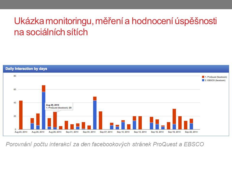 Porovnání počtu interakcí za den facebookových stránek ProQuest a EBSCO