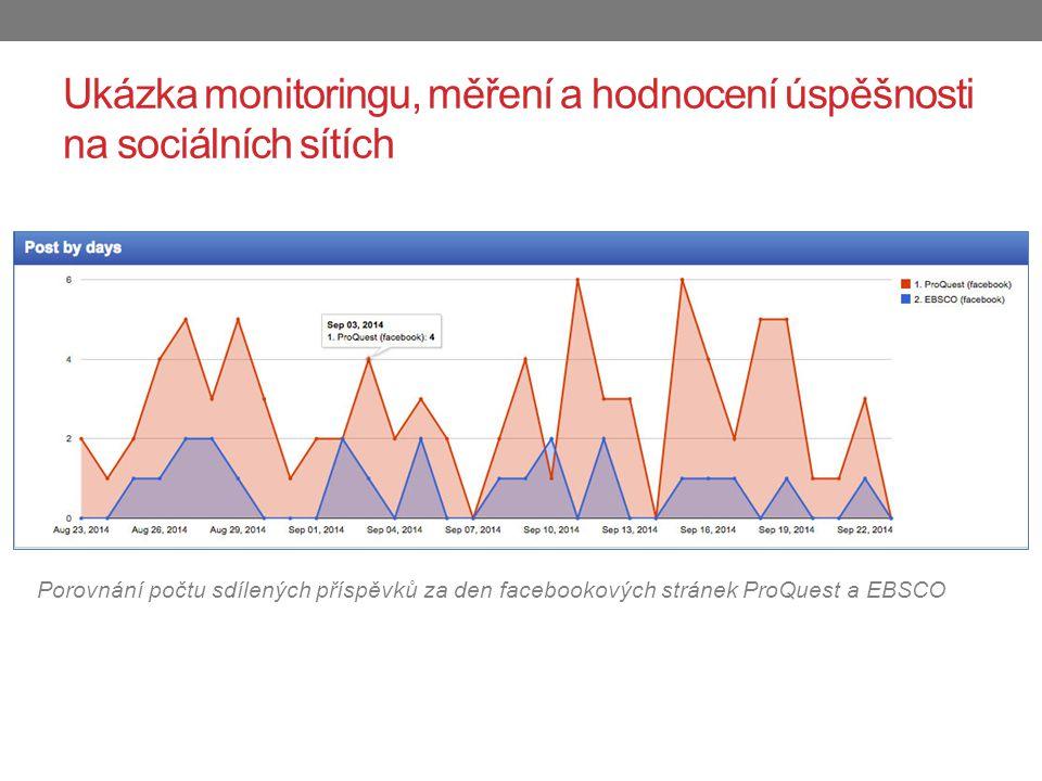 Ukázka monitoringu, měření a hodnocení úspěšnosti na sociálních sítích Porovnání počtu sdílených příspěvků za den facebookových stránek ProQuest a EBSCO